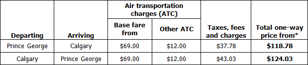 Introductory One-Way Fares chart